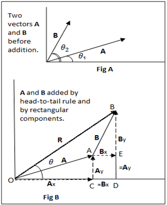 addition by rectangular components
