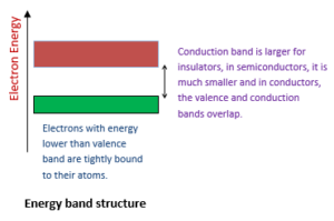 Energy band structure